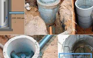 Строим канализационный колодец своими руками
