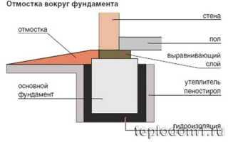 Косим утеплитель для погреба. Тепло- и гидроизоляция погребов природными материалами
