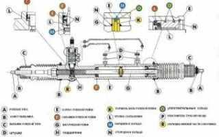 Где отремонтировать сальник рулевой рейки?